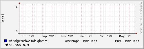 Windgeschwindigkeit letztes Jahr