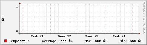 Temperatur sidste m�ned