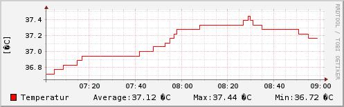 Temperatur letzten 2 Stunden