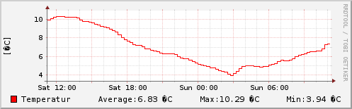 Temperatur letzten 24 Stunden