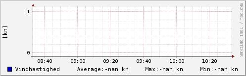 Vindhastighed sidste 2 timer