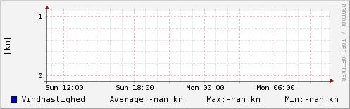 Vindhastighed sidste 24 timer