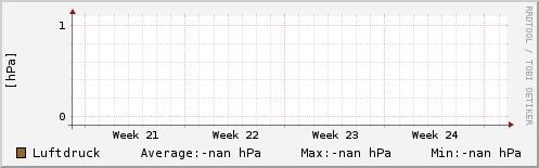Luftdruck letzter Monat