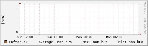 Luftdruck letzten 24 Stunden