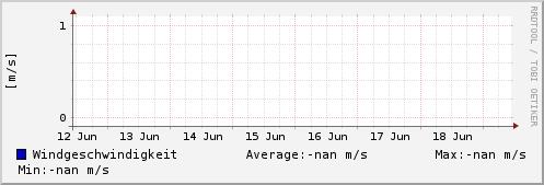 Windgeschwindigkeit letzte Woche