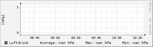 Luftdruck letzten 2 Stunden
