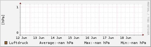 Luftdruck letzte Woche