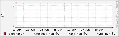 Temperatur letzte Woche