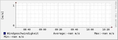 Windgeschwindigkeit letzten 2 Stunden