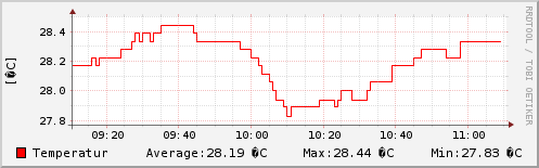 Temperatur sidste 2 timer