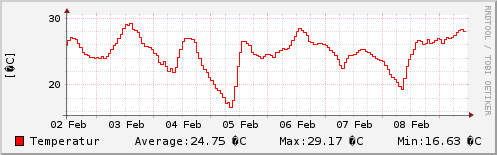 Temperatur sidste uge