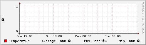 Temperatur sidste 24 timer