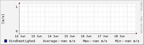 Vindhastighed sidste uge