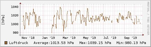 Luftdruck letztes Jahr