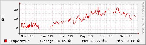 Temperatur letztes Jahr